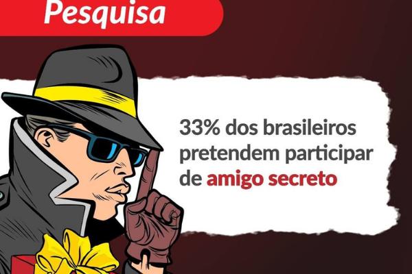 Amigo secreto deve movimentar R$ 5,6 bilhões na economia, aponta CNDL/Offer Wise