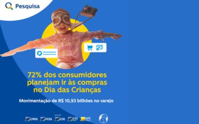 72% dos consumidores planejam ir às compras no Dia das Crianças; data deve movimentar R$ 10,93 bilhões no varejo, apontam CNDL/SPC Brasil